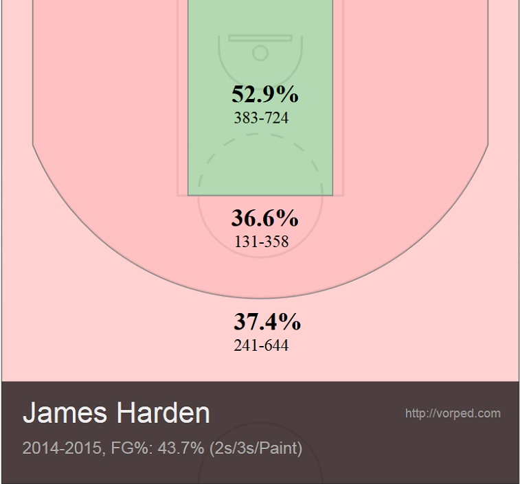 James Harden's Shot Chart From 2014-2015